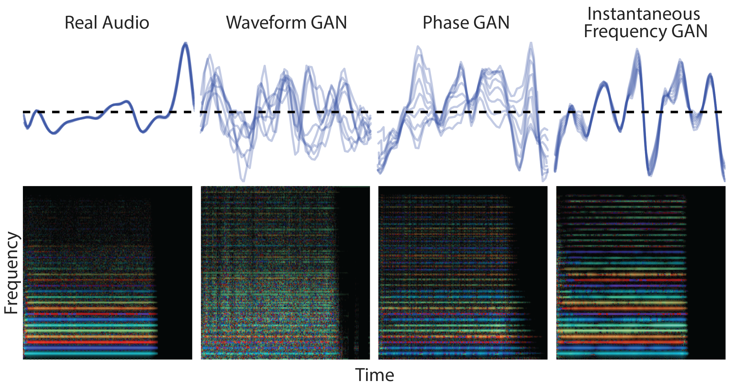 GANSynth: Making music with GANs