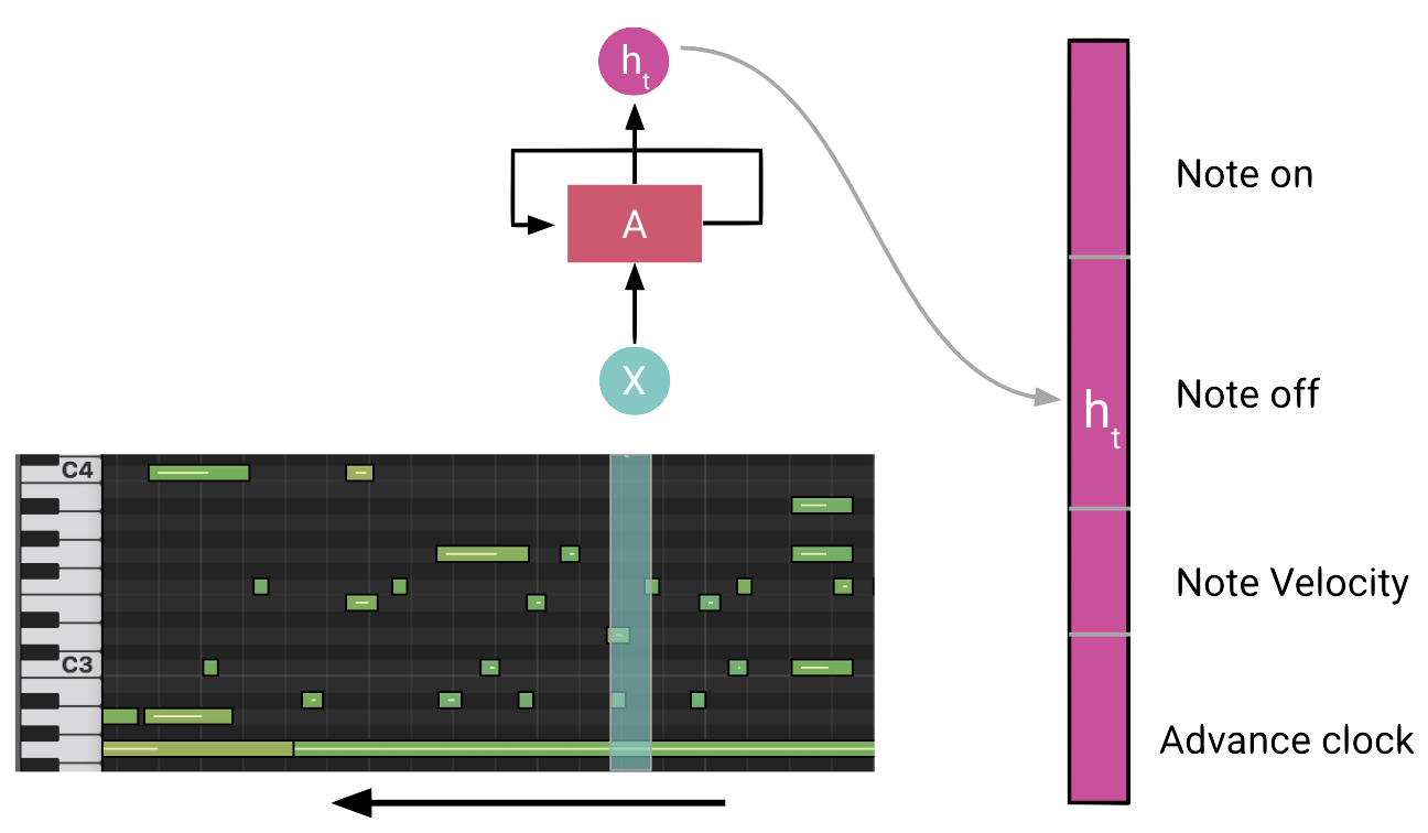 overview of Performance RNN