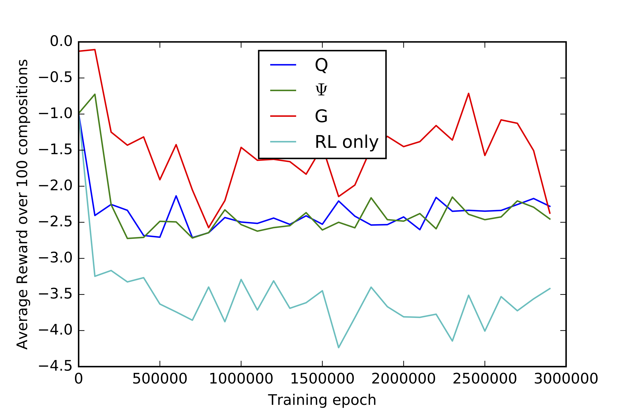 Tuning Recurrent Neural Networks with Reinforcement Learning