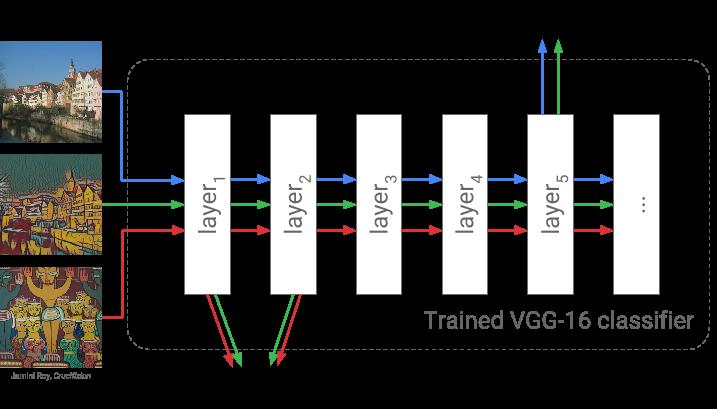 Multistyle Pastiche Generator