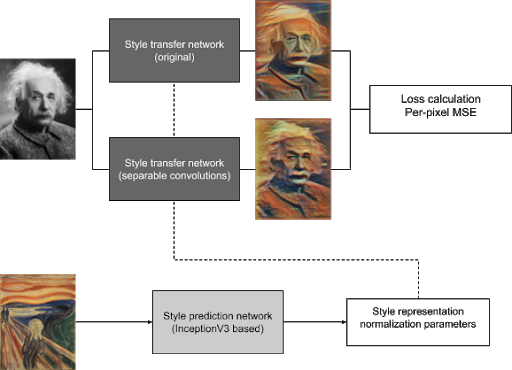 Distilled style transfer network training